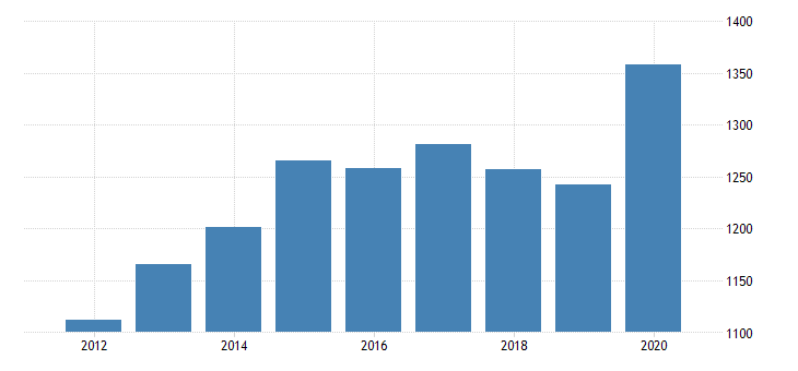 united states personal consumption expenditures goods durable goods motor vehicles and parts for alaska fed data