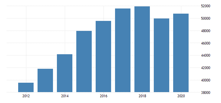 united states personal consumption expenditures goods durable goods motor vehicles and parts for california fed data