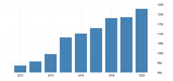 united states personal consumption expenditures goods durable goods motor vehicles and parts for district of columbia fed data