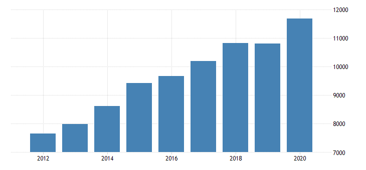 united states personal consumption expenditures goods durable goods motor vehicles and parts for indiana fed data