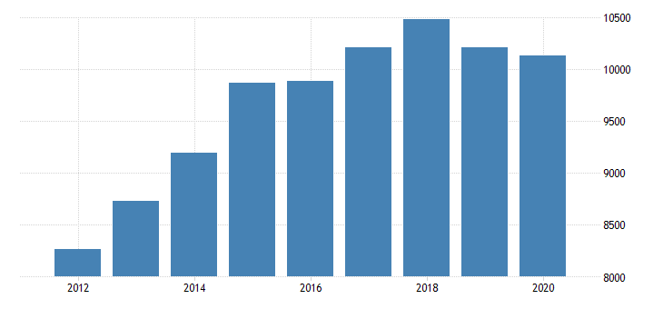 united states personal consumption expenditures goods durable goods motor vehicles and parts for massachusetts fed data
