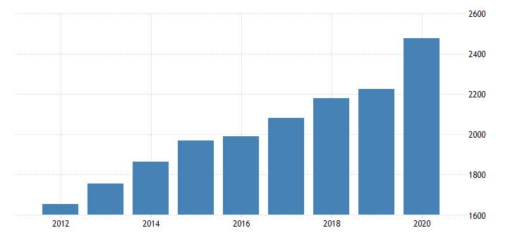 united states personal consumption expenditures goods durable goods motor vehicles and parts for montana fed data