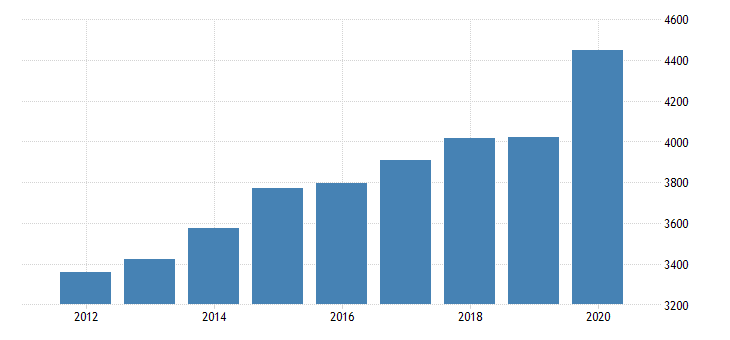 united states personal consumption expenditures goods durable goods motor vehicles and parts for nebraska fed data