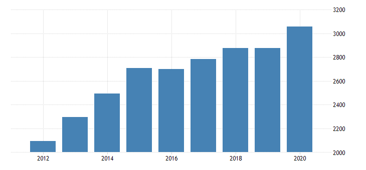 united states personal consumption expenditures goods durable goods motor vehicles and parts for new hampshire fed data