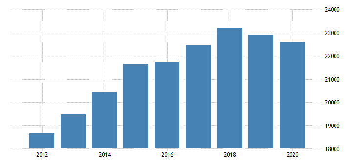united states personal consumption expenditures goods durable goods motor vehicles and parts for new york fed data