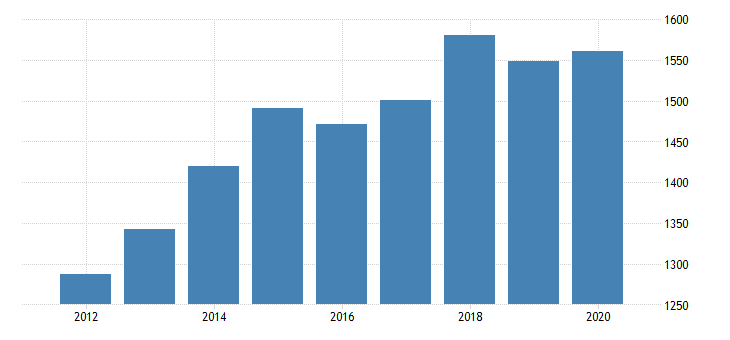united states personal consumption expenditures goods durable goods motor vehicles and parts for rhode island fed data