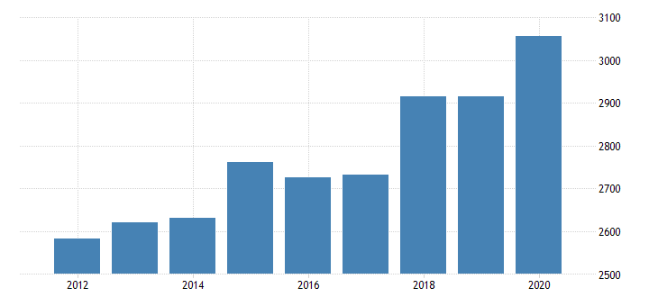 united states personal consumption expenditures goods durable goods motor vehicles and parts for west virginia fed data