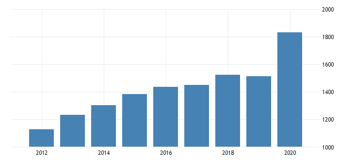 united states personal consumption expenditures goods durable goods recreational goods and vehicles for montana fed data