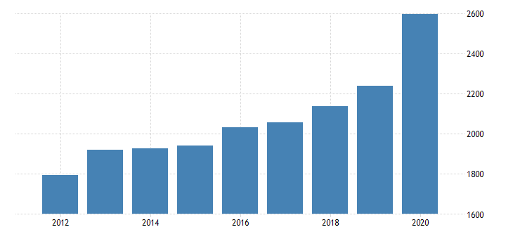 united states personal consumption expenditures goods durable goods recreational goods and vehicles for nebraska fed data