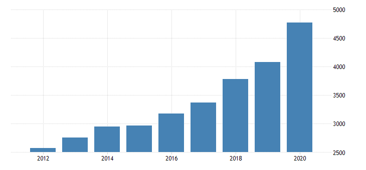 united states personal consumption expenditures goods durable goods recreational goods and vehicles for nevada fed data