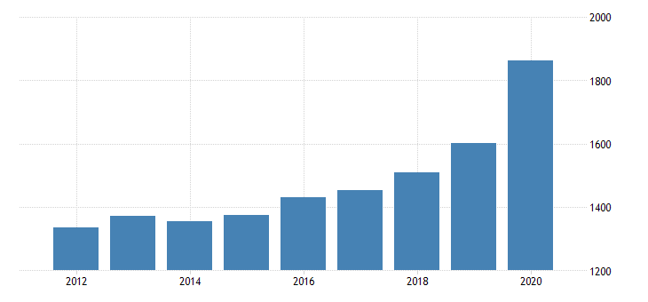 united states personal consumption expenditures goods durable goods recreational goods and vehicles for new hampshire fed data
