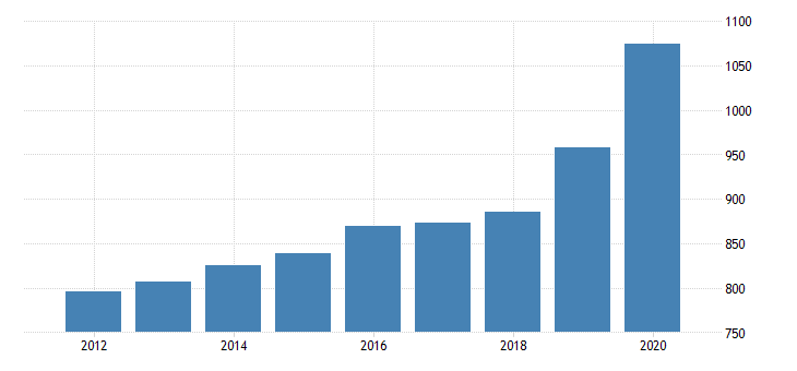 united states personal consumption expenditures goods durable goods recreational goods and vehicles for rhode island fed data