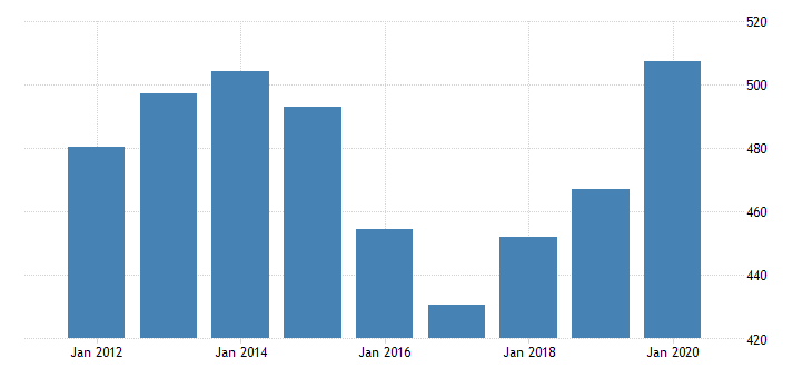 united states personal consumption expenditures goods durable goods recreational goods and vehicles for wyoming fed data