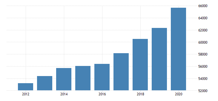 united states personal consumption expenditures goods for alabama fed data