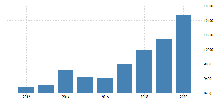 united states personal consumption expenditures goods for alaska fed data
