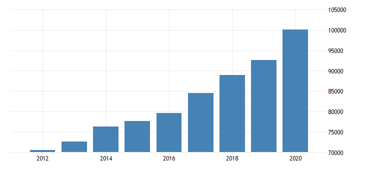 united states personal consumption expenditures goods for arizona fed data
