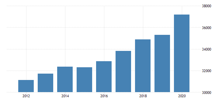 united states personal consumption expenditures goods for arkansas fed data