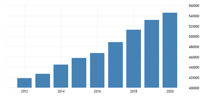 united states personal consumption expenditures goods for california fed data