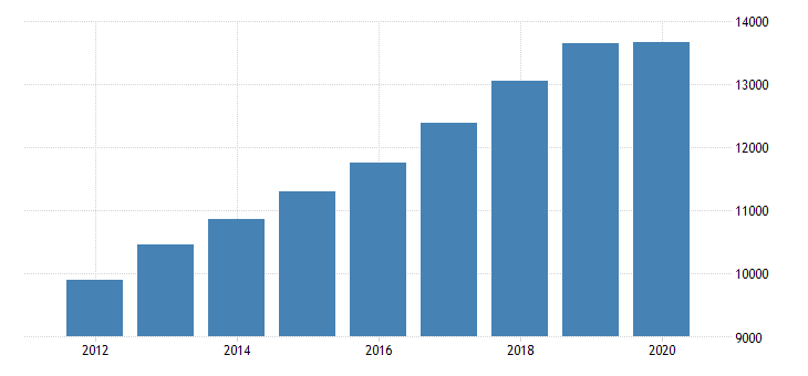 united states personal consumption expenditures goods for district of columbia fed data