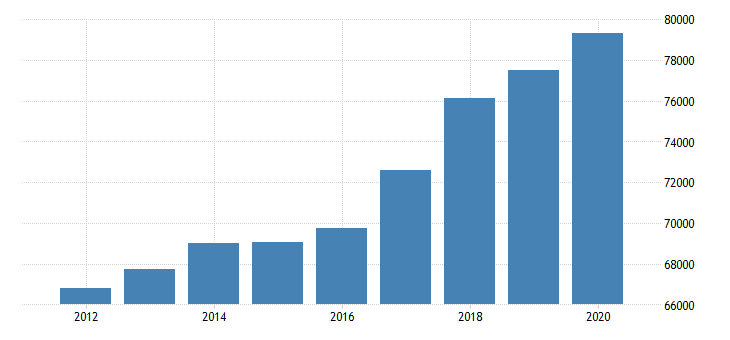 united states personal consumption expenditures goods for minnesota fed data