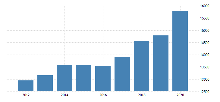 united states personal consumption expenditures goods for montana fed data