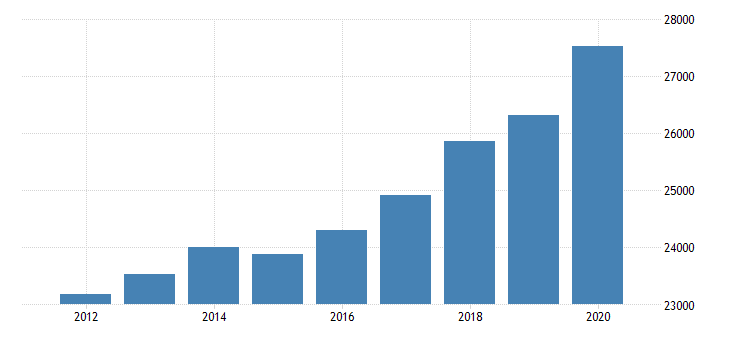 united states personal consumption expenditures goods for nebraska fed data