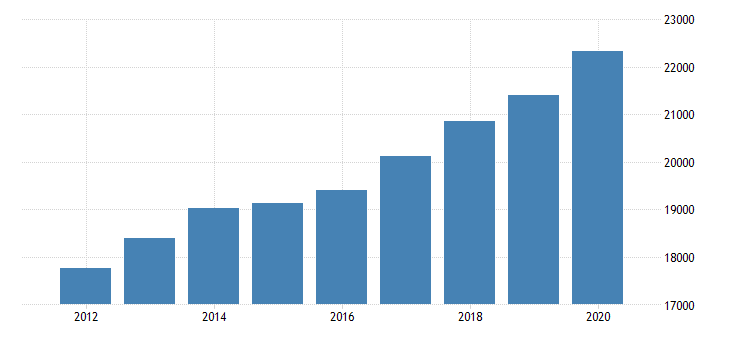 united states personal consumption expenditures goods for new hampshire fed data