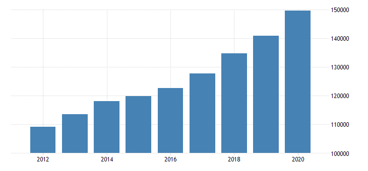 united states personal consumption expenditures goods for north carolina fed data
