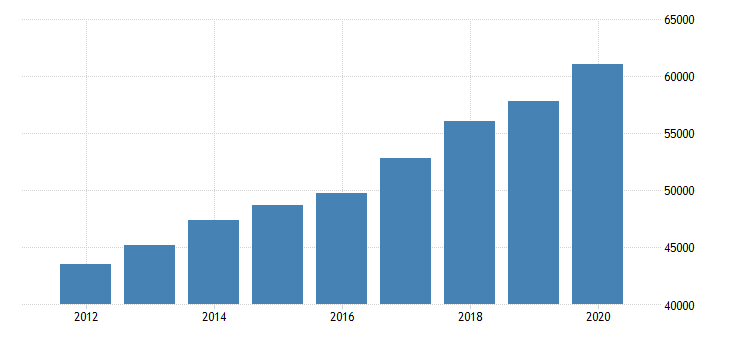united states personal consumption expenditures goods for oregon fed data