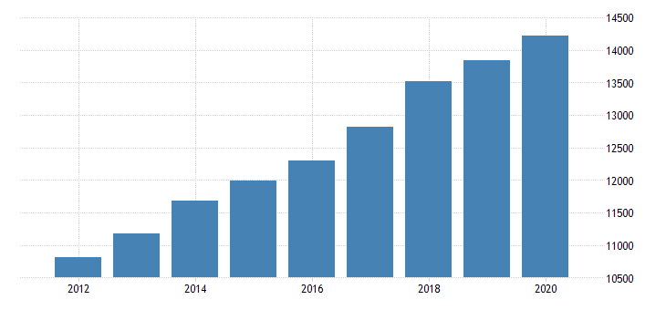 united states personal consumption expenditures goods for rhode island fed data