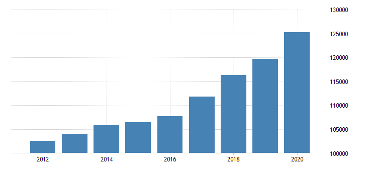 united states personal consumption expenditures goods for virginia fed data