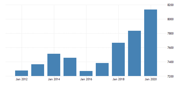 united states personal consumption expenditures goods for wyoming fed data