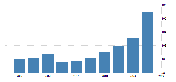 united states personal consumption expenditures health care outpatient services physician services chain type price index fed data