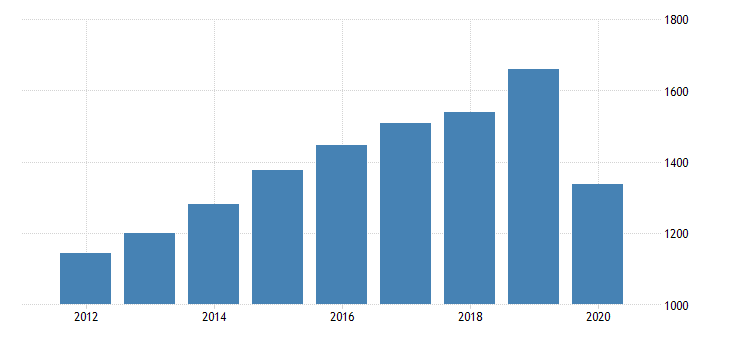united states personal consumption expenditures nondurable goods clothing and footwear for district of columbia fed data