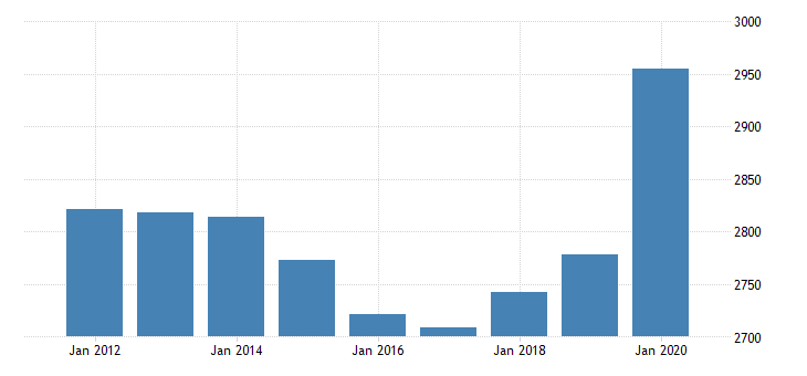 united states personal consumption expenditures nondurable goods food and beverages purchased for off premises consumption for alaska fed data