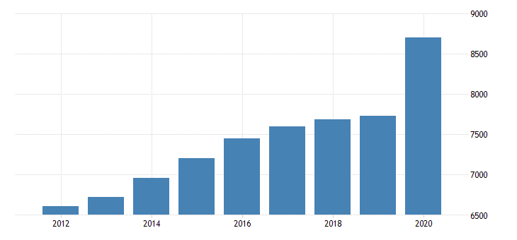 united states personal consumption expenditures nondurable goods food and beverages purchased for off premises consumption for arkansas fed data