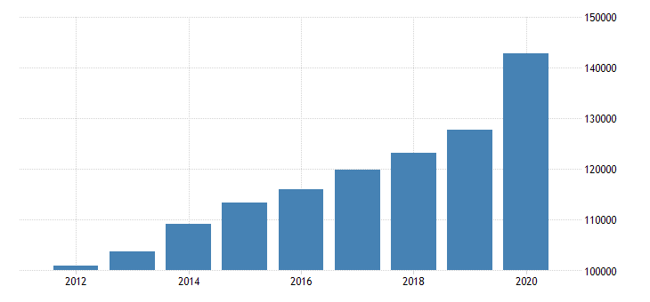 united states personal consumption expenditures nondurable goods food and beverages purchased for off premises consumption for california fed data