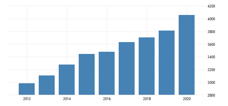 united states personal consumption expenditures nondurable goods food and beverages purchased for off premises consumption for district of columbia fed data