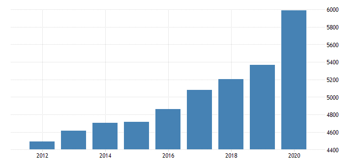 united states personal consumption expenditures nondurable goods food and beverages purchased for off premises consumption for new hampshire fed data