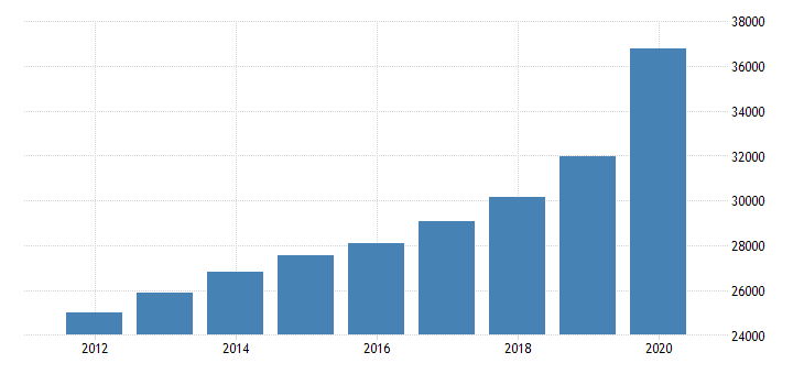 united states personal consumption expenditures nondurable goods food and beverages purchased for off premises consumption for north carolina fed data