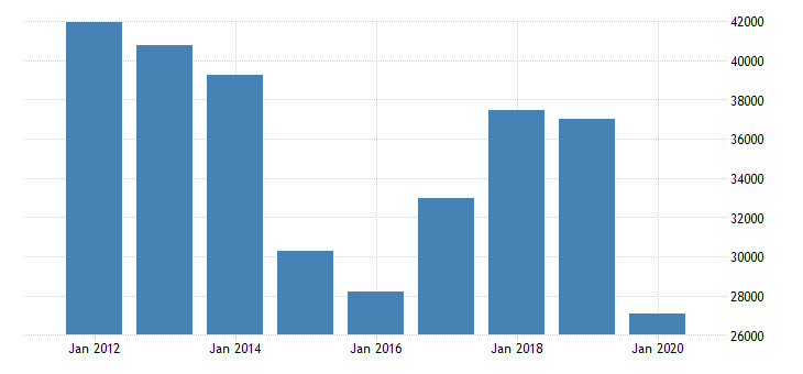united states personal consumption expenditures nondurable goods gasoline and other energy goods for california fed data