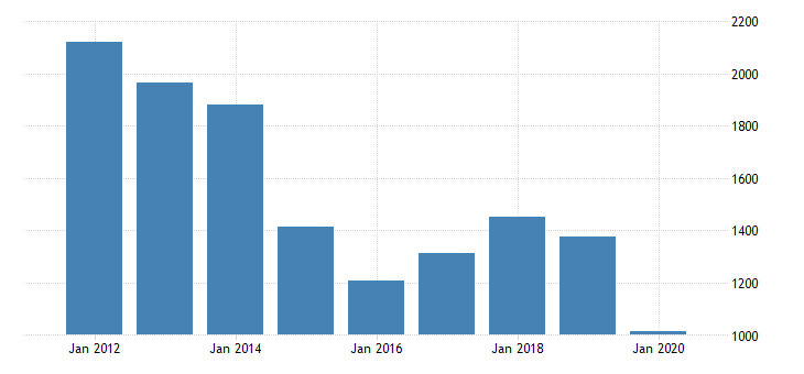 united states personal consumption expenditures nondurable goods gasoline and other energy goods for montana fed data