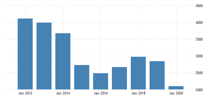 united states personal consumption expenditures nondurable goods gasoline and other energy goods for nebraska fed data