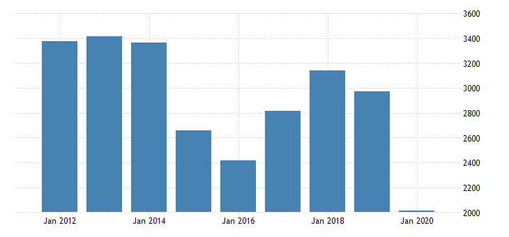 united states personal consumption expenditures nondurable goods gasoline and other energy goods for nevada fed data