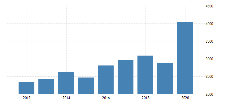 united states personal consumption expenditures services final consumption expenditures of nonprofit institutions serving households for alabama fed data