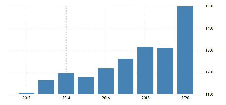united states personal consumption expenditures services final consumption expenditures of nonprofit institutions serving households for delaware fed data