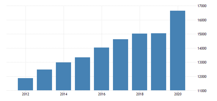 united states personal consumption expenditures services final consumption expenditures of nonprofit institutions serving households for massachusetts fed data