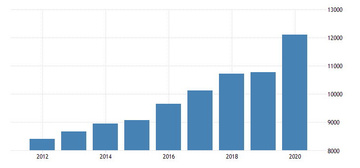 united states personal consumption expenditures services final consumption expenditures of nonprofit institutions serving households for minnesota fed data