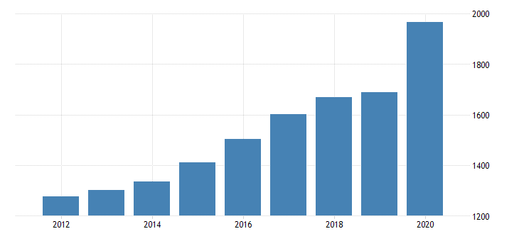 united states personal consumption expenditures services final consumption expenditures of nonprofit institutions serving households for montana fed data