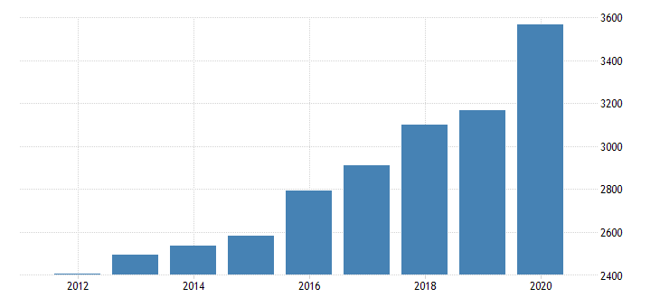 united states personal consumption expenditures services final consumption expenditures of nonprofit institutions serving households for new hampshire fed data